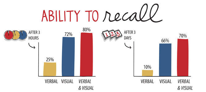 Visual-Verbal Works